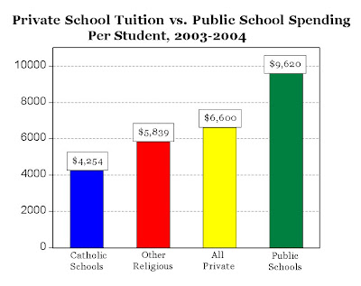 education and typical public school Catholic schools vs public schools: is free education good average public school education cost in the of catholic over public school education.