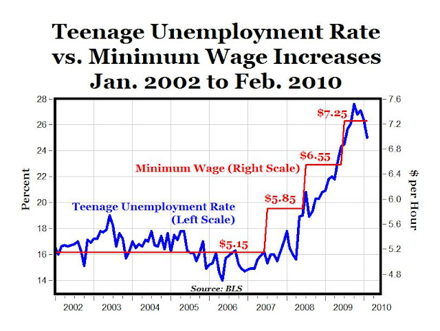 minimum wage and unemployment rate Unemployment insurance wages wages back the federal minimum wage provisions are contained in the employee is entitled to the higher of the two minimum wages.