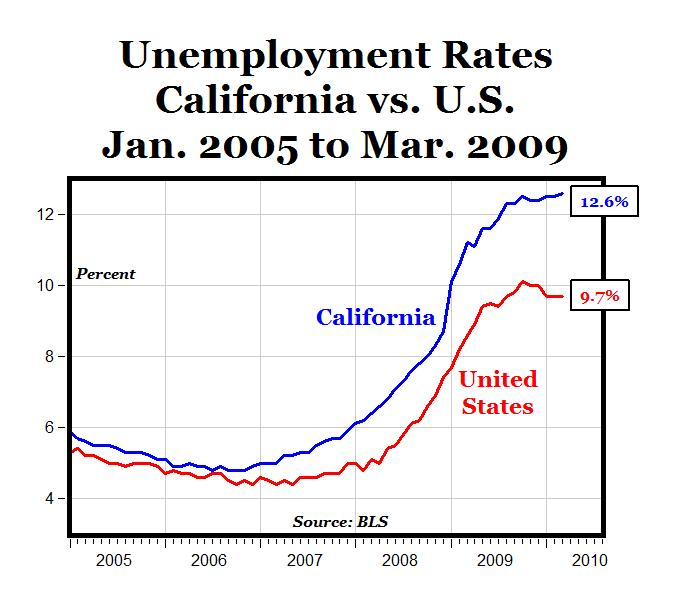 CARPE DIEM: The Unsustainable Unionacracy of California