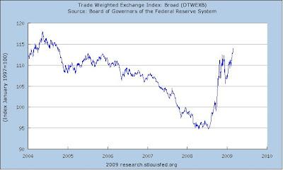 Forex macro index