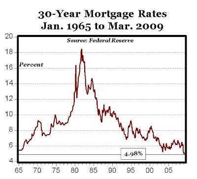 Home Mortgage Programs