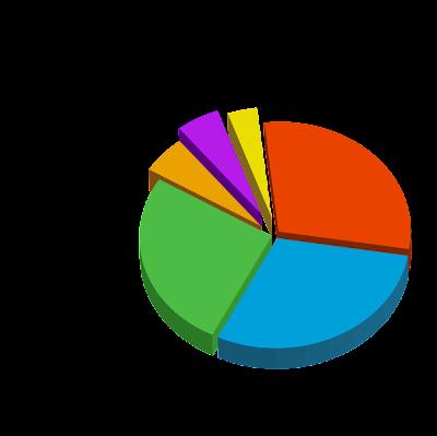Carpe Diem English Word Origins Pie Chart