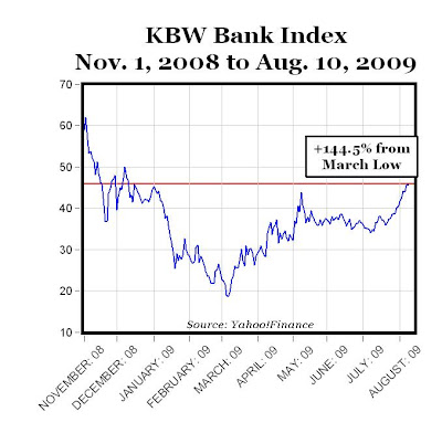 The best way to think about the KBW Bank Index is to analogize it to the S&P , which tracks shares of publicly traded companies with the largest market capitalizations in the United States.