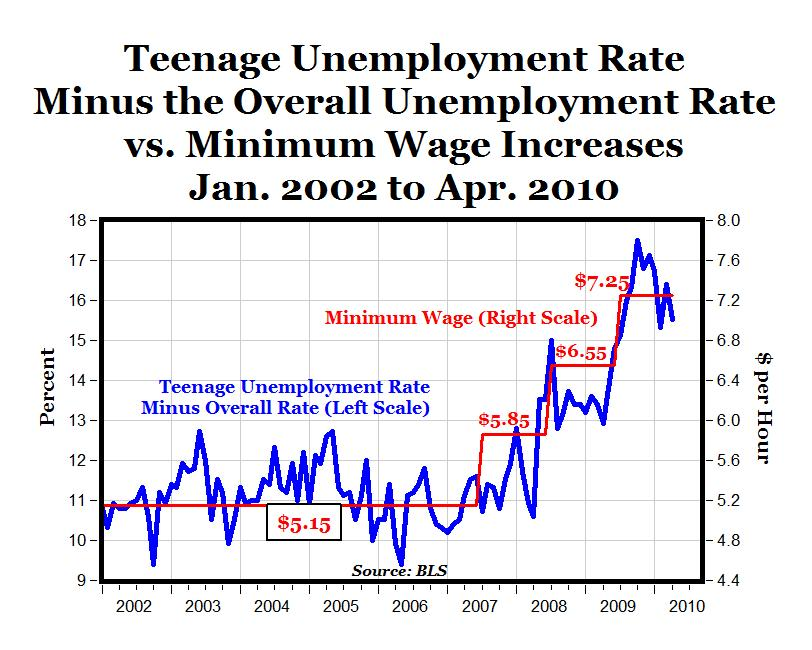 a zero wage rate In june, the bureau of labor statistics reports, wages were growing at a yearly rate of 27 percent before inflation  in 2015, inflation was close to zero when price growth is zero, a dollar .