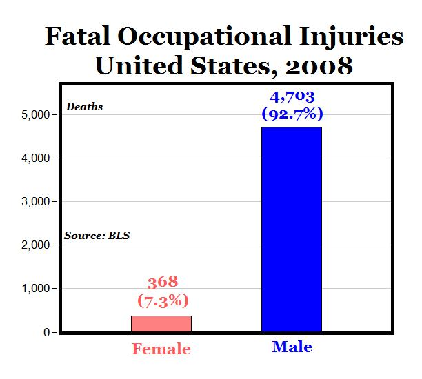 male and female jobs in society for and against Distinguish between sex and gender the behaviors and attitudes that a society considers proper for its males and d male-female divisions are part of.