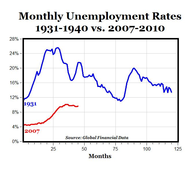 The Great Depression vs  2007-2010The Great Depression Unemployment Graphs