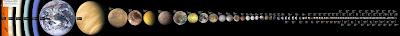 Solar system bodies arranged from large to small