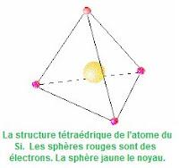 La structure tétraédrique de l'atome du Si. Les sphères rouges sont des électrons. La sphère jaune le noyau.