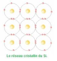 Le réseau cristallin du Si.