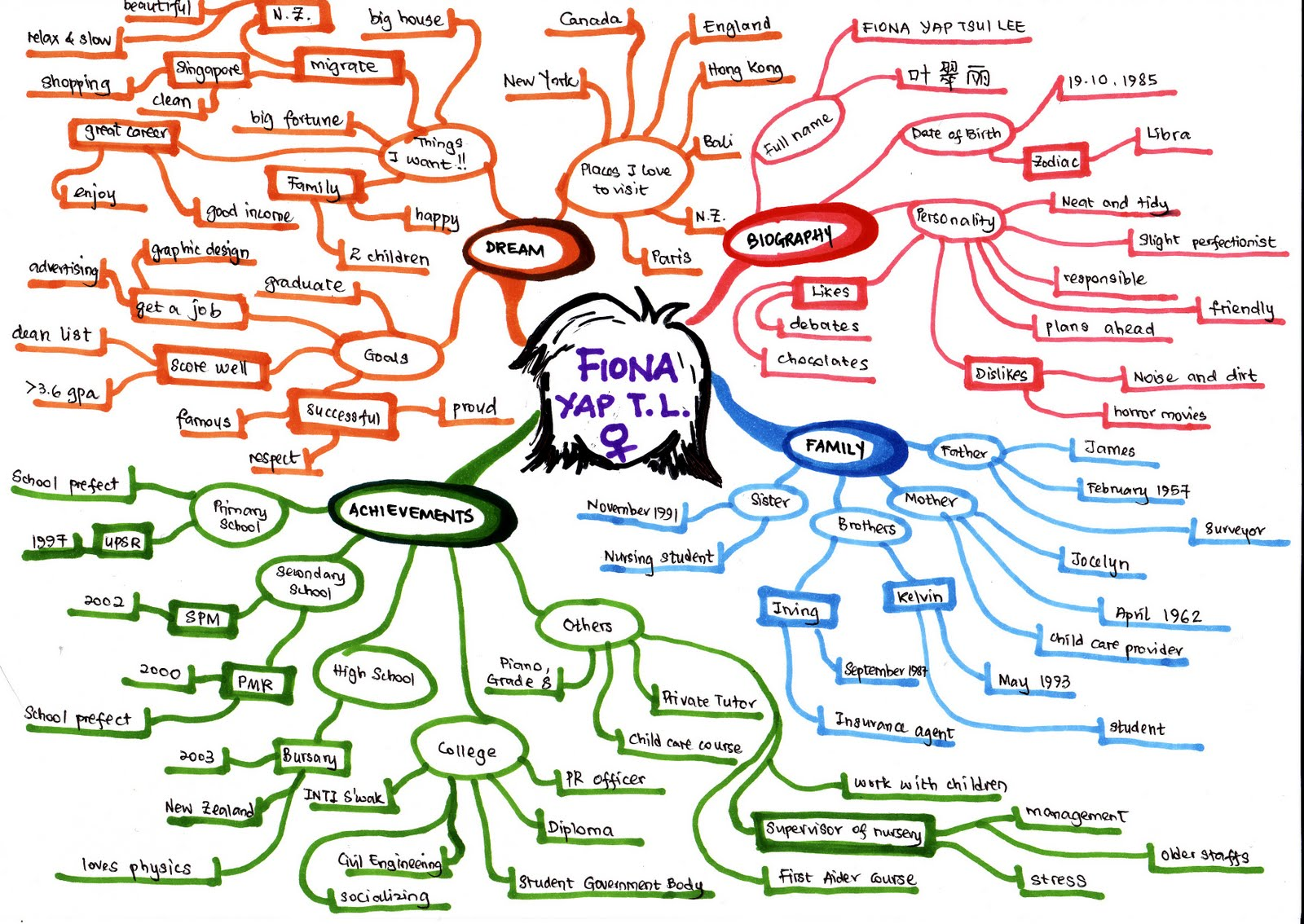 MLC1013  Creative Studies: Mind map