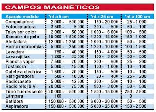 cuadro intensidades campos electromagneticos