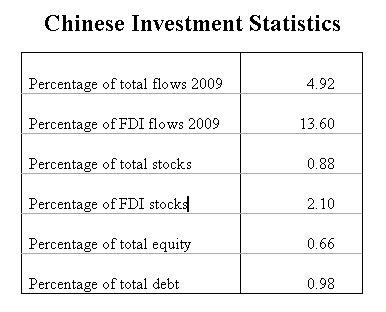 fdi vs portfolio investment