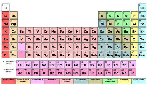 Tabla periodica de los elementos hecha en excel choice image tabla periodica en formato excel gallery periodic table and sample tabla periodica hecha en excel image urtaz Gallery