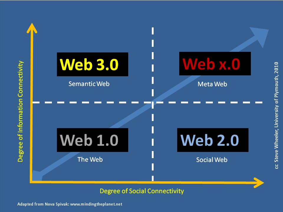 web 2 0 and web 1 0 applications What's the difference between web 10, web 20 & web 30 palak jain december 27, 2010 0 world wide web, commonly known as 'www', was first launched apps.