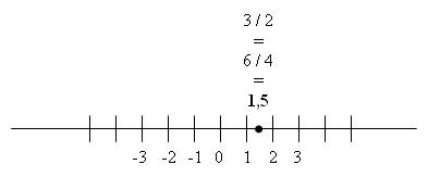 Gráfica de Ejemplo Fracciones Equivalentes