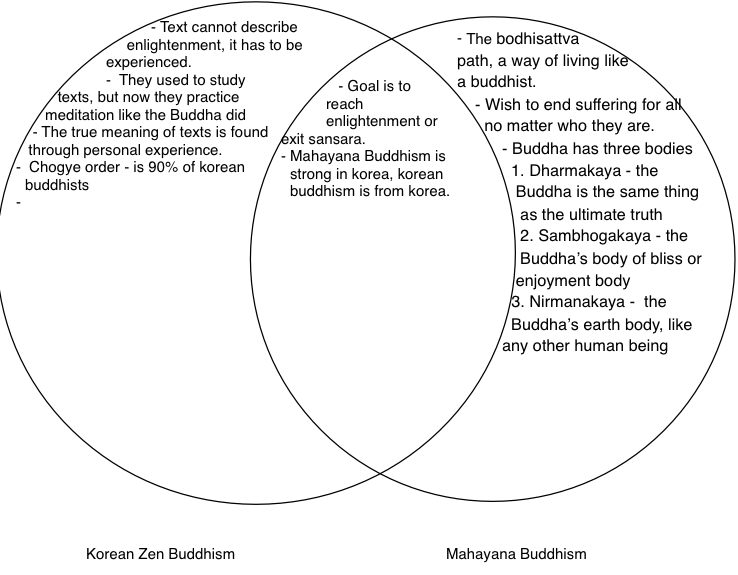 The Differences Between Mahayana and Theravada Buddhism&nbspEssay