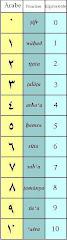 Numeración Árabe