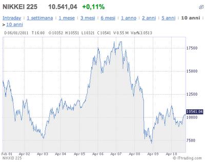 Correlazioni valute forex