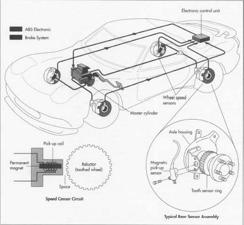 TorqueMY Anti lock Braking System ABS