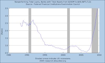 http://2.bp.blogspot.com/_pCDyiFUv9XU/SpmJd9XDJzI/AAAAAAAAF8E/YvQW3onPMSU/s400/Nonperforming+loans+$300m+to+$1B.png