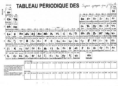 Duiplododo tableau p riodique for S tableau periodique