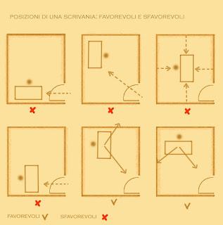 Arredamenti diotti a f il blog su mobili ed arredamento - Feng shui letto orientamento ...