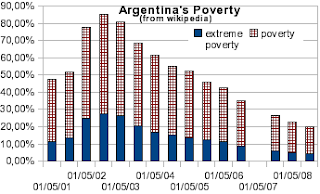 Argentina's Proverty after Crisis