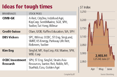 Singapore Dividend Stock