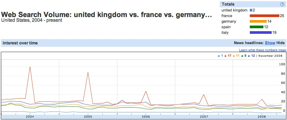 Word face off united kingdom france germany spain italy france was no 1 followed by italy it was however odd that the uk with whom americans share a common language and are culturally and politically closely ccuart Image collections