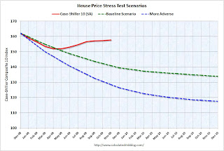 Case-Shiller Stress Test Comparison