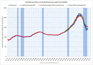 House Price Indices