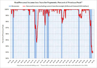 Recession Measure Income