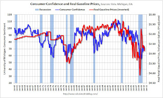 Consumer Confidence and Gasoline Prices