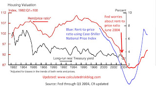 Fed Rent Price Ratio