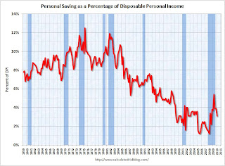 Personal Saving as Percent of DPI