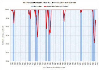 Real GDP Declines from Peak