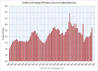 Credit Card Chargeoffs