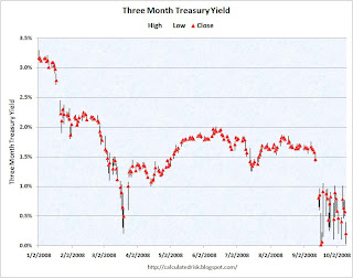 Three Month Treasury Yield