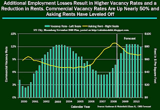 NYC Office Rents and Vacancy Rate