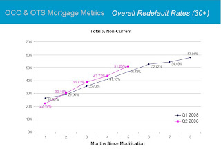 Default rates for Modifided Loans