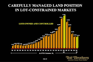 Toll Brothers Land