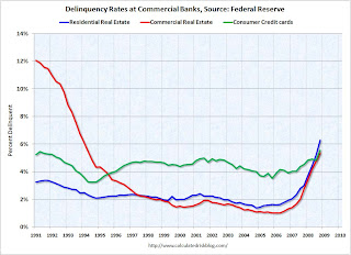 Commercial Bank Delinquency Rates