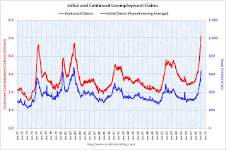 Weekly Unemployment Claims
