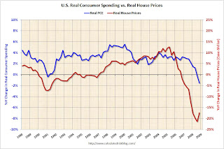 House Prices vs. PCE