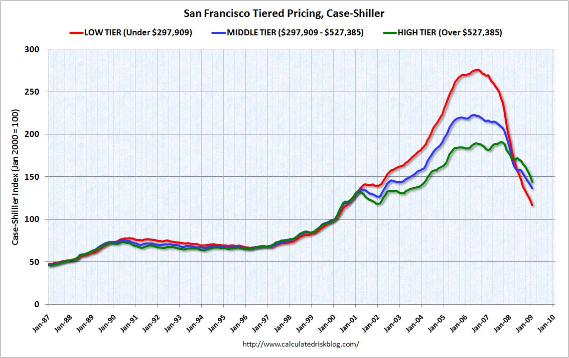 [SanFranciscoTierPricing.jpg]