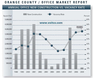 O.C. Office Vacancy Rate and New Construction