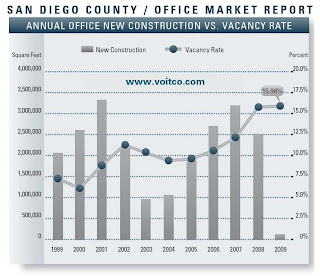 San Diego Office Vacancy Rate and new construction