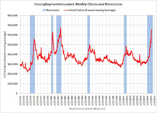 Weekly Unemployment Claims and Recessions