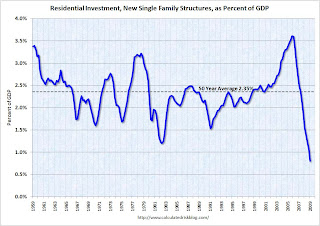 Residential Investment Single Family Structures