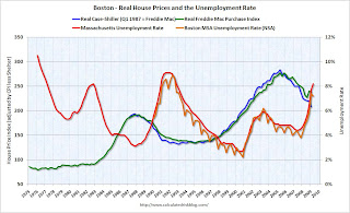 House Prices and Unemployment Rate Boston